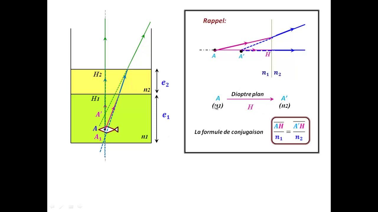 TD Optique ; Dioptre plan dans les conditions de Gauss ...