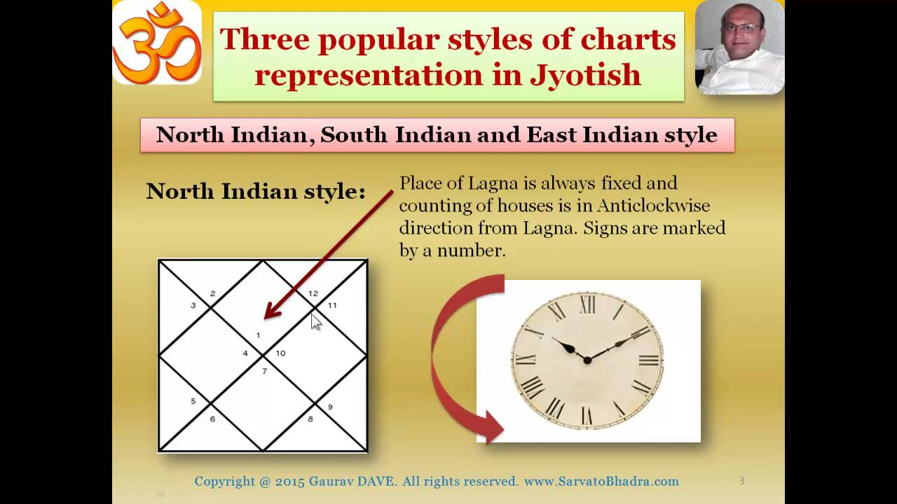 Jyotish lesson in hindi three popular styles for representing charts vedic astrology also rh youtube
