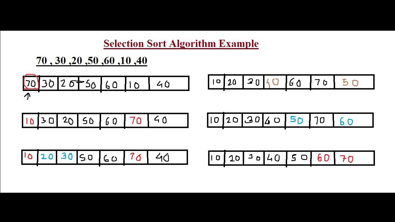 Selection Sort Algorithm Example - YouTube