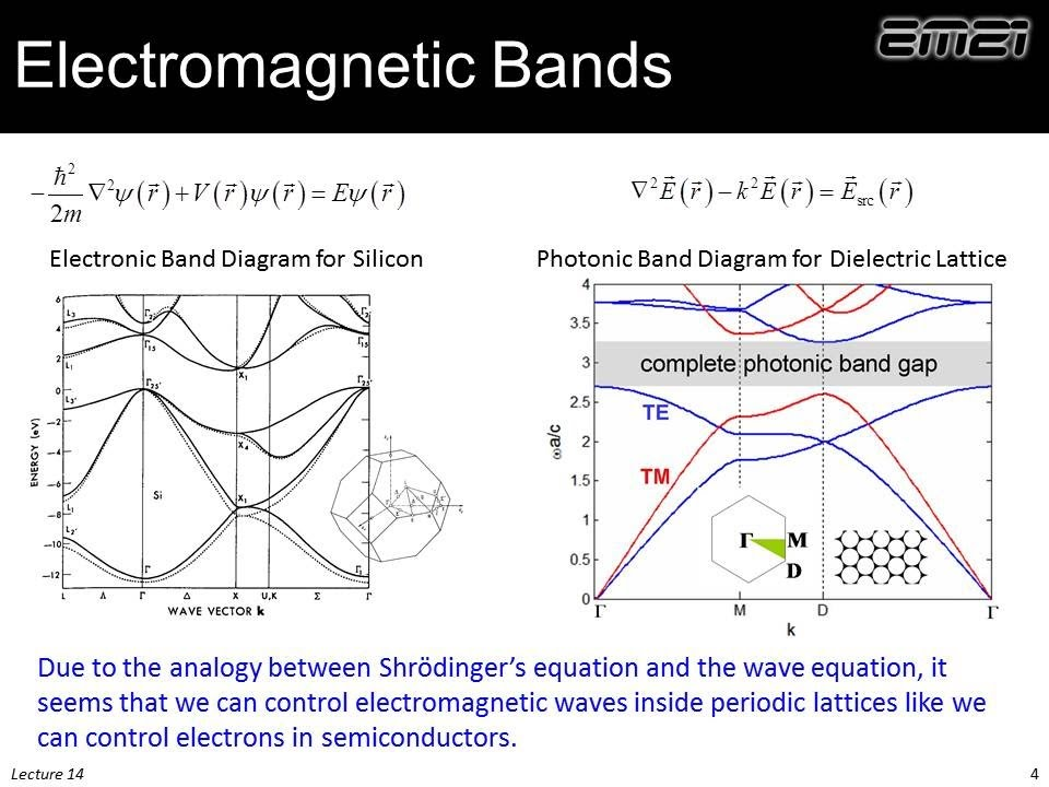 Lecture 14 Em21 Photonic Crystals Band Gap Materials Youtube