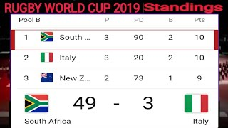 Rugby world cup 2019 Standings :- Springboks vs Italy match ; South Africa vs Italy Rugby world cup