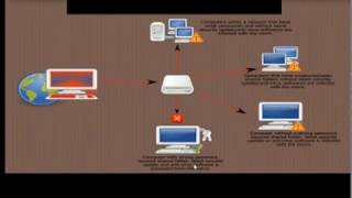 18 E Hacking In Hindi Trojans, Backdoors, Viruses and Worms Part 5