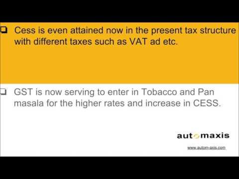 GST Impact On Tobacco
