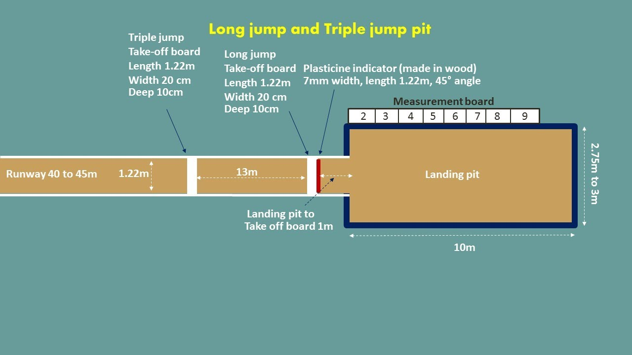 Diagram Of A Long Jump Pit Guide And Troubleshooting Wiring Fghs2631pp Triple Measurements In 3d Youtube Labelled The
