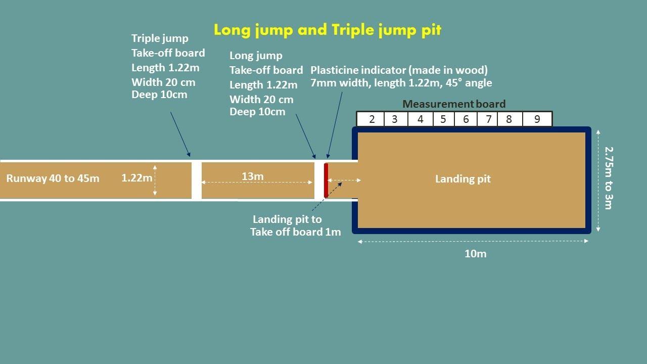 high school shot put diagram coxal bone long jump and triple measurements in 3d - youtube