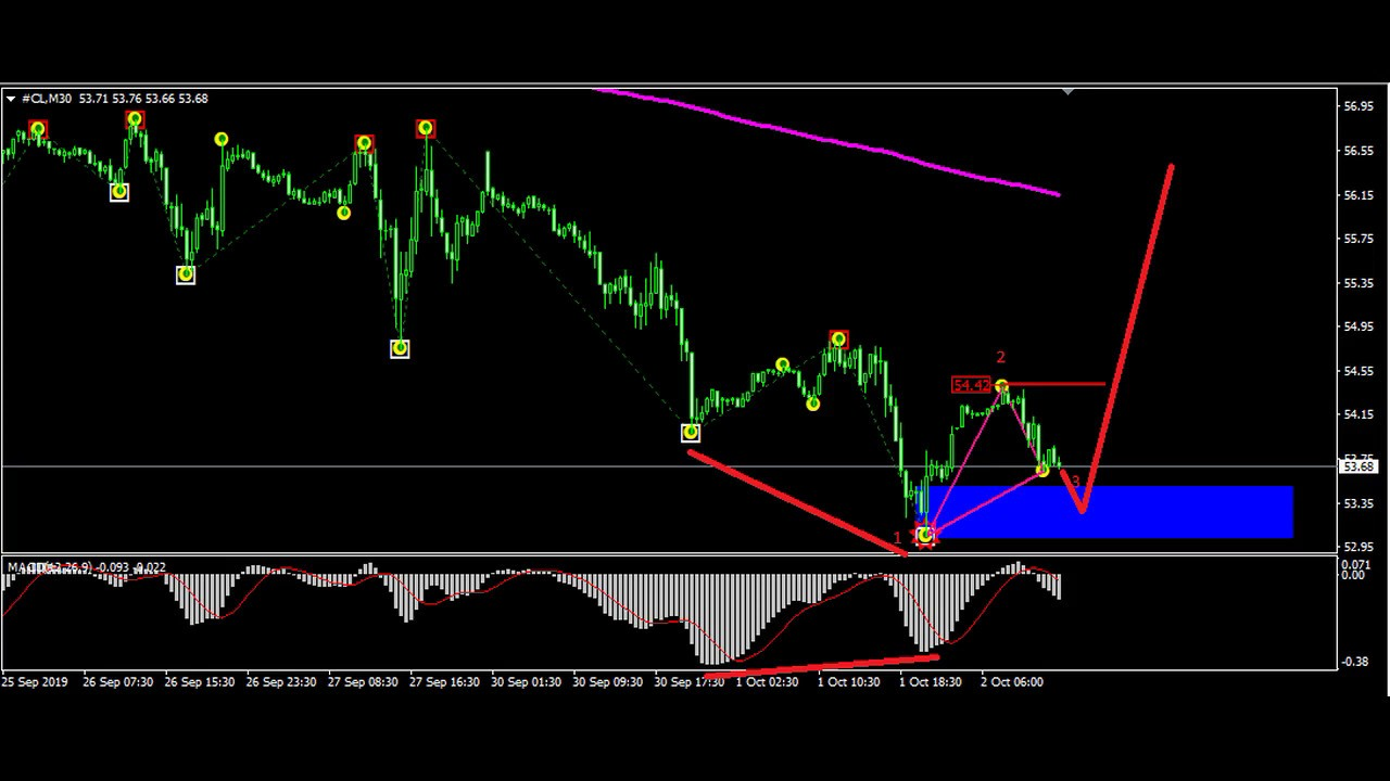 Best Forex Strategy Ever System Signal