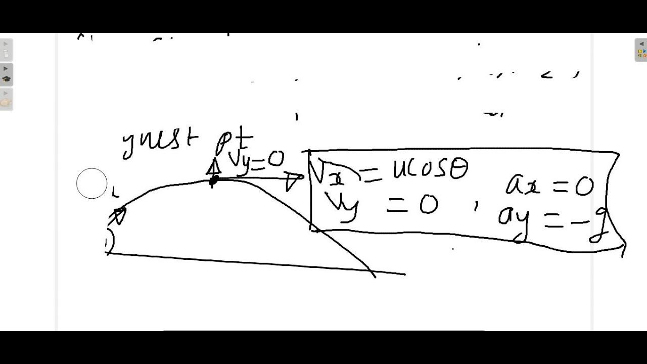 RADIUS OF CURVATURE OF PROJECTILE MOTION - YouTube