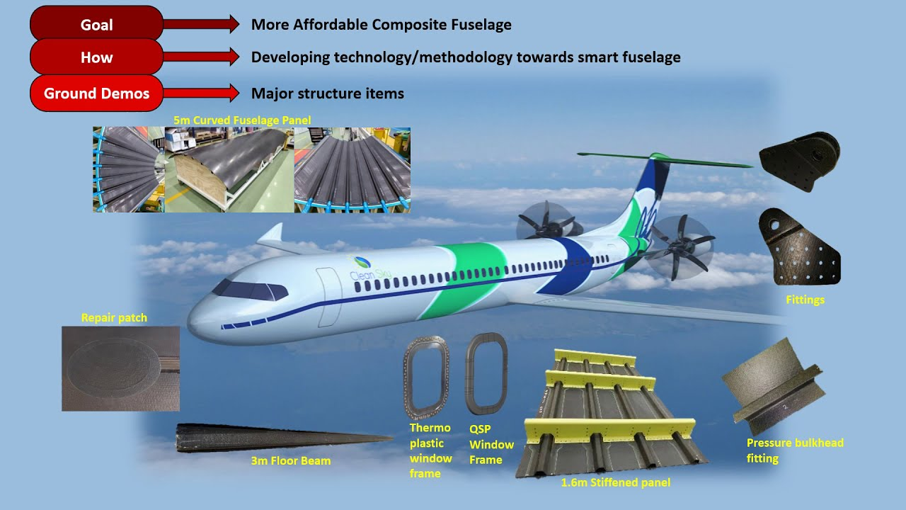 Clean Sky 2 Sherloc项目推进Shm for Composites