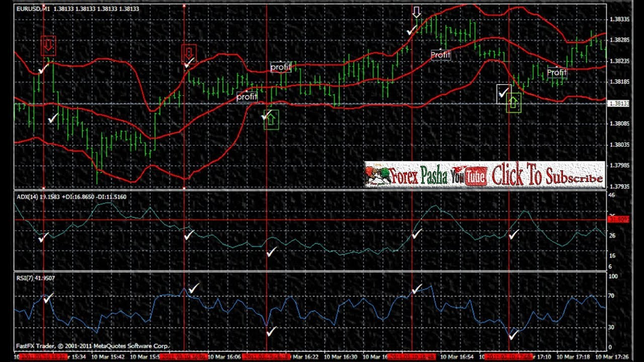Bollinger bands indicator tutorial