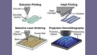 3D Bioprinting of Organs Part 1 - MRS OnDemand Webinar