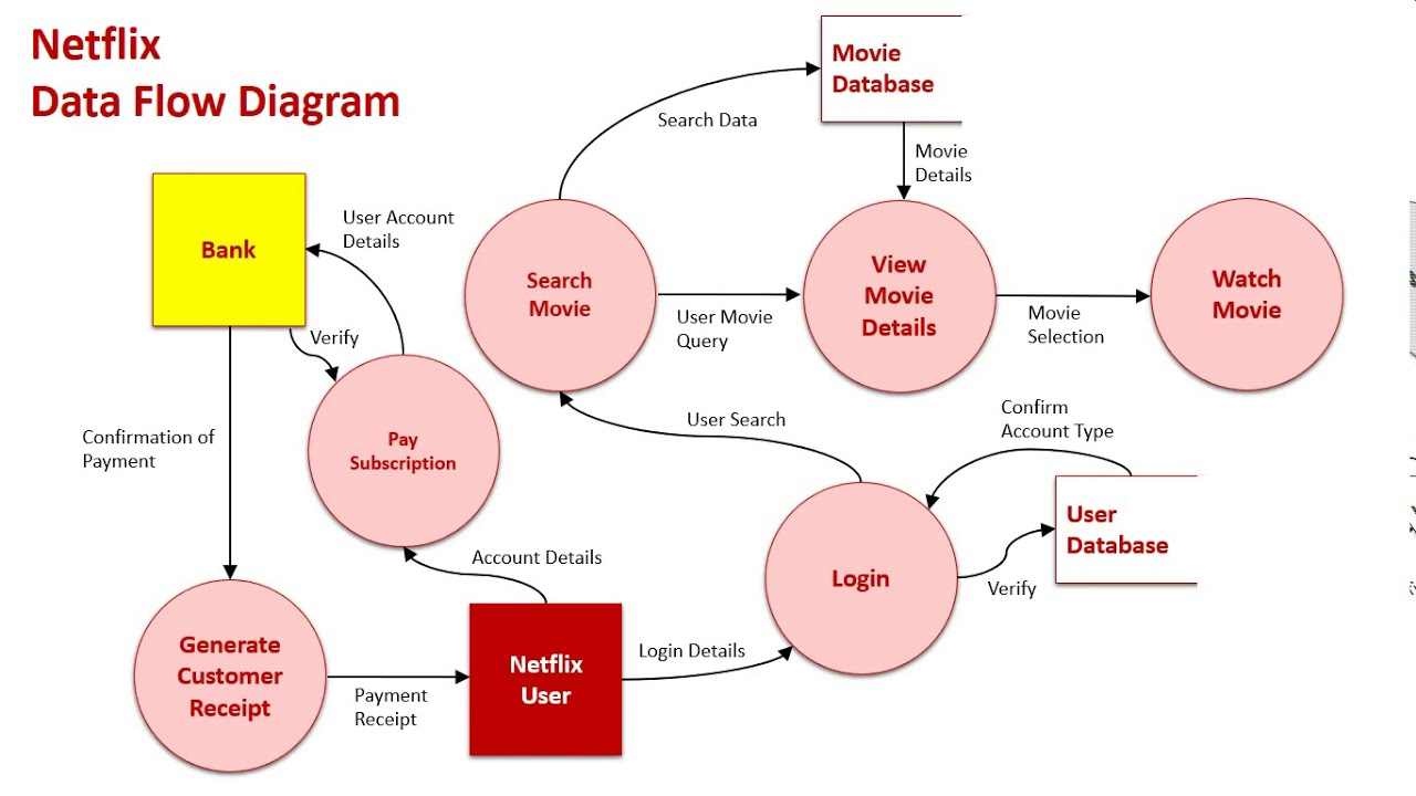 Context  U0026 Data Flow Diagrams Sample 3  Netflix