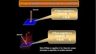 Electromagnetismo 16 Flujo Magnético.avi