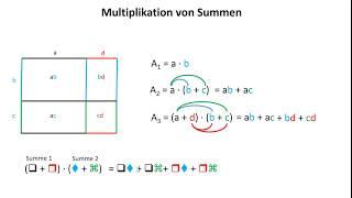 Multiplikation von Summen