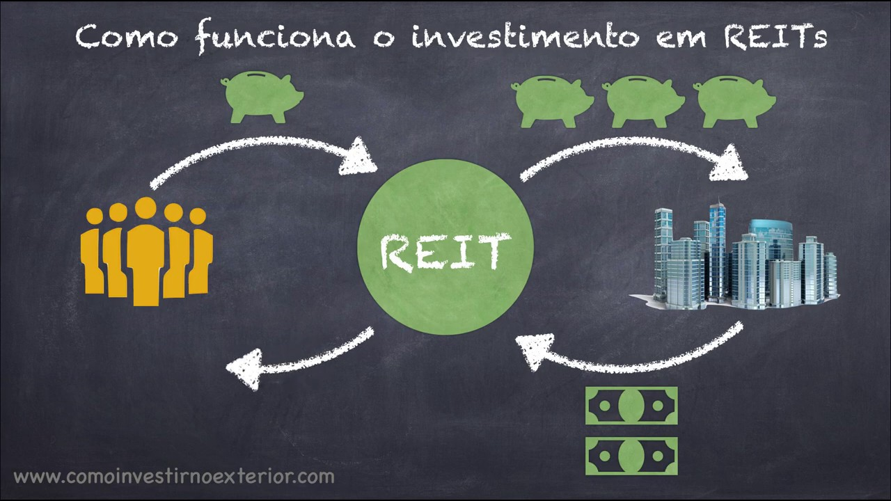 REITS Como funcionam os REIT - Real Estate Investment Trust - YouTube