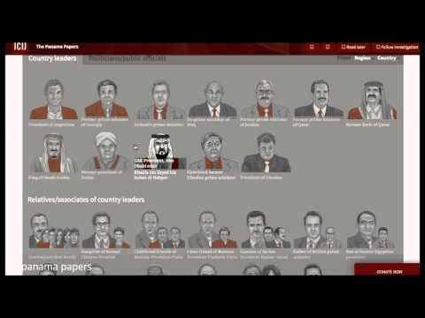 Panama Papers | Mossack Fonseca
