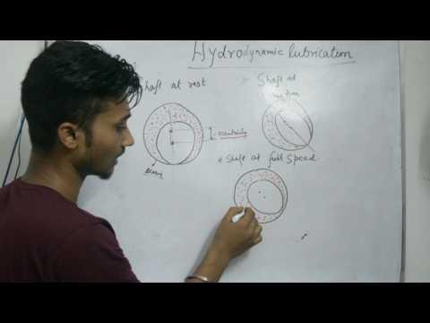 hydrodynamic lubrication system in hindi