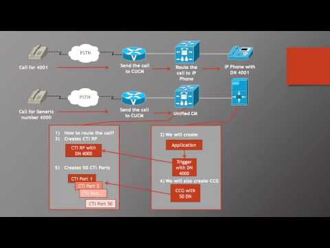 Lecture 2: Cisco UCCX Terminology - YouTube