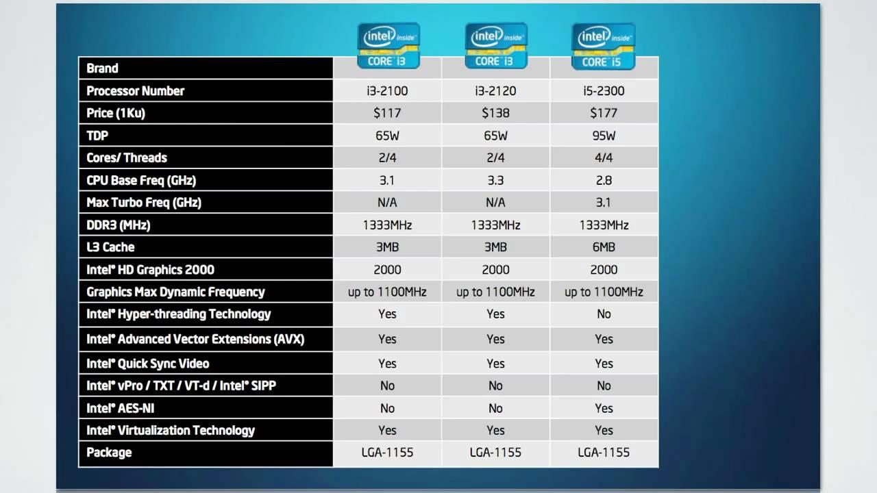 Intel Sandy Bridge 2011 Desktop Cpu Lineup Specs Pricing Core