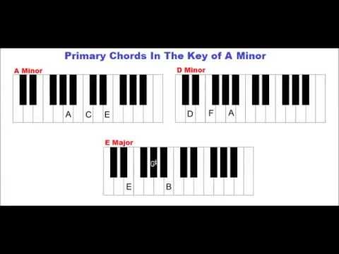 Primary Chords In The Key Of A Minor On Piano I Iv V Youtube