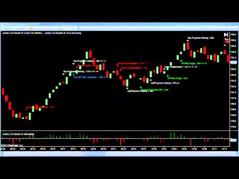 18th June Daily Russell Futures TF Trading System