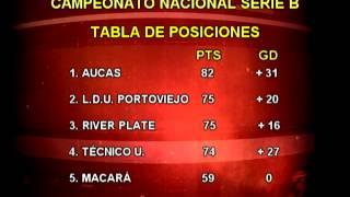Resultados del futbol ecuatoriano serie b