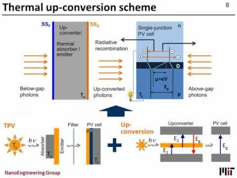 Exceeding the Shockley-Queisser limit via thermal upconversion of low-energy photons