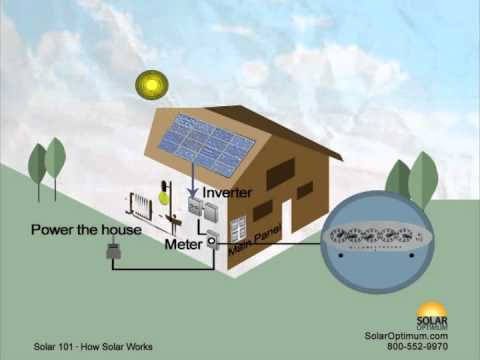 How Does Solar Energy Work In Simple Terms