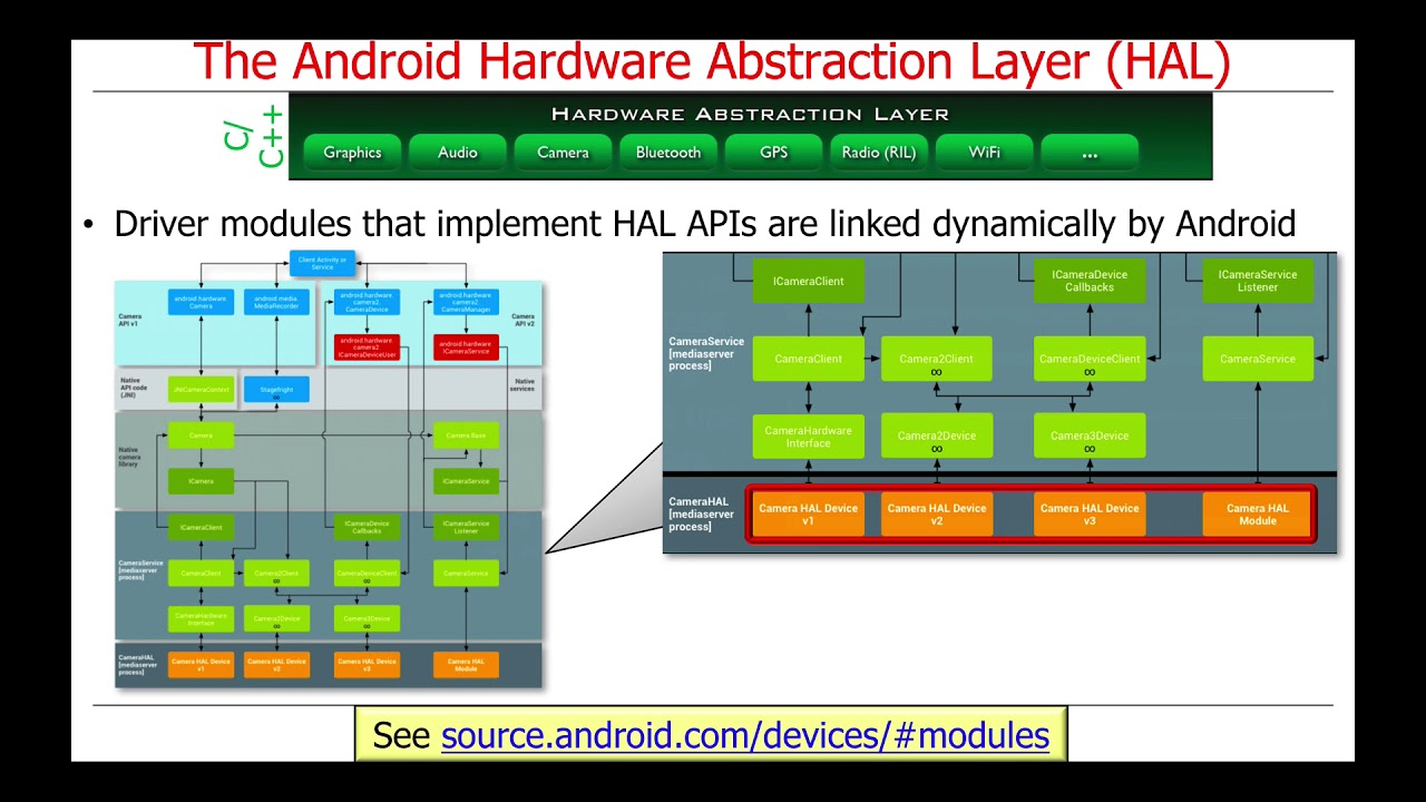 Infrastructure Middleware (Part 1): the Android Hardware Abstraction Layer