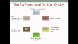 Making Good Decisions - Sunk Cost And Six Elements Of Decision Quality