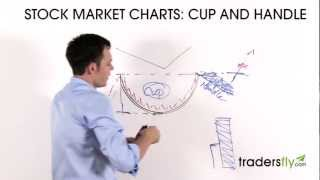 Trading the Cup and Handle - Stock Chart Pattern