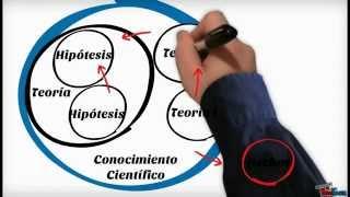 La ciencia, su método y su filosofía según Mario Bunge (resumen)