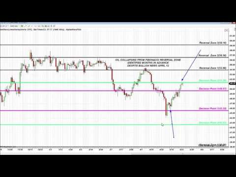 Fibonacci Strategy Gives a Trader an Edge S&P Trade, Gold, Oil, AAPL