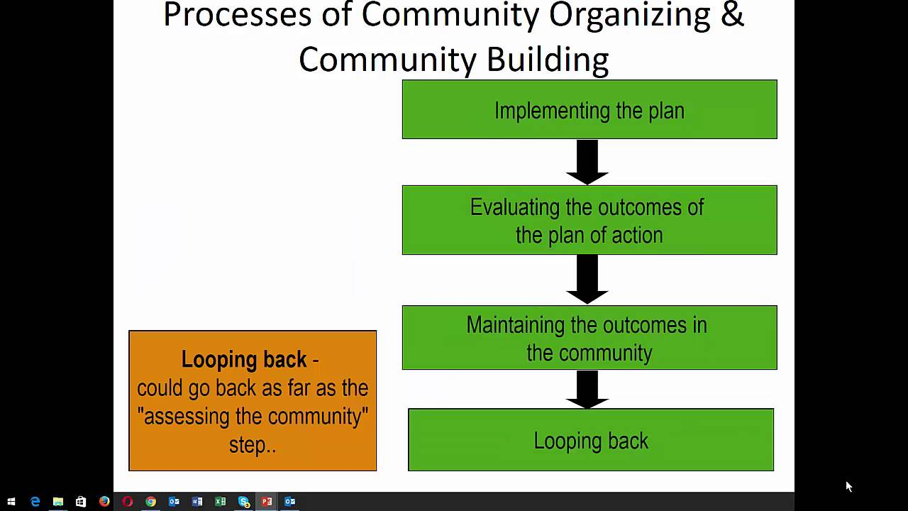 steps in community organizing and aggregate building