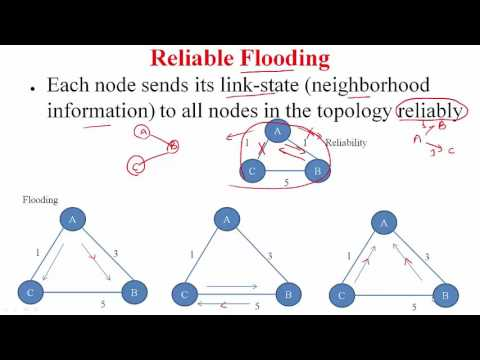 LINK STATE Routing Algorithm Example Part-1 || Computer networking || IIT lecture Series