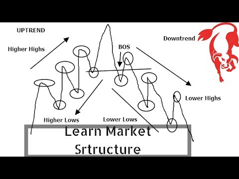 learning-forex-market-structure-trading-for-beginners