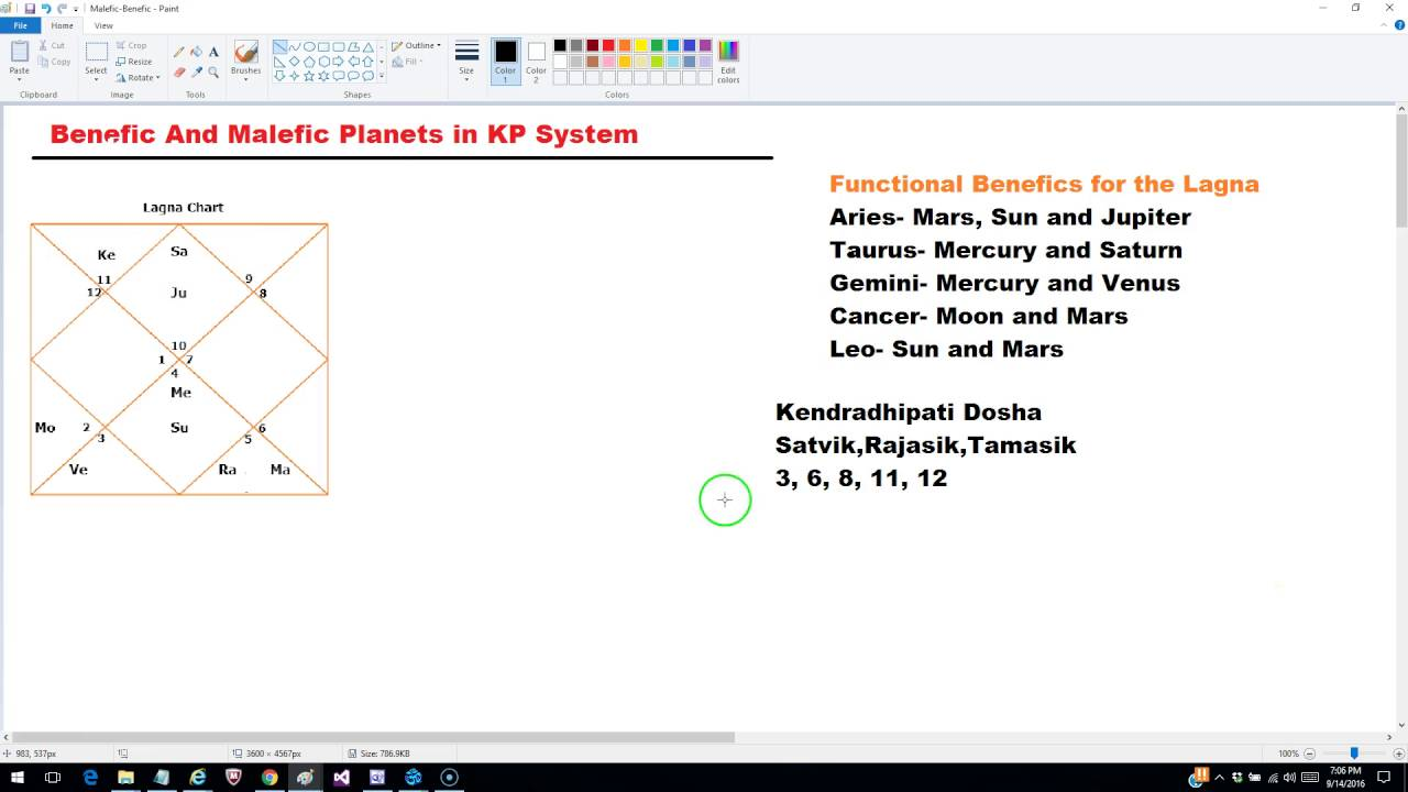 Benefic And Malefic Planets / Houses in KP astrology