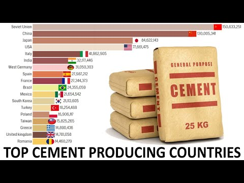 Top Cement Producing Countries 1960-2020