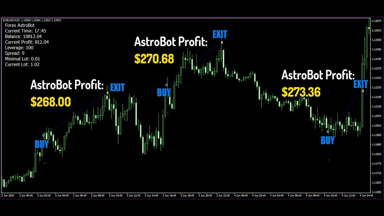 Forex Astrobot Review - Brand New Forex Tool by Rita Lasker - YouTube
