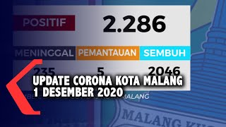 Data Covid-19 Kota Malang 1 Desember 2020