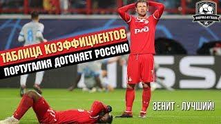Россия потеряет третью путевку в Лигу чемпионов. Кто виноват?