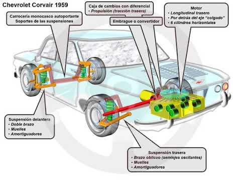 Chevrolet Corvair (2/5)