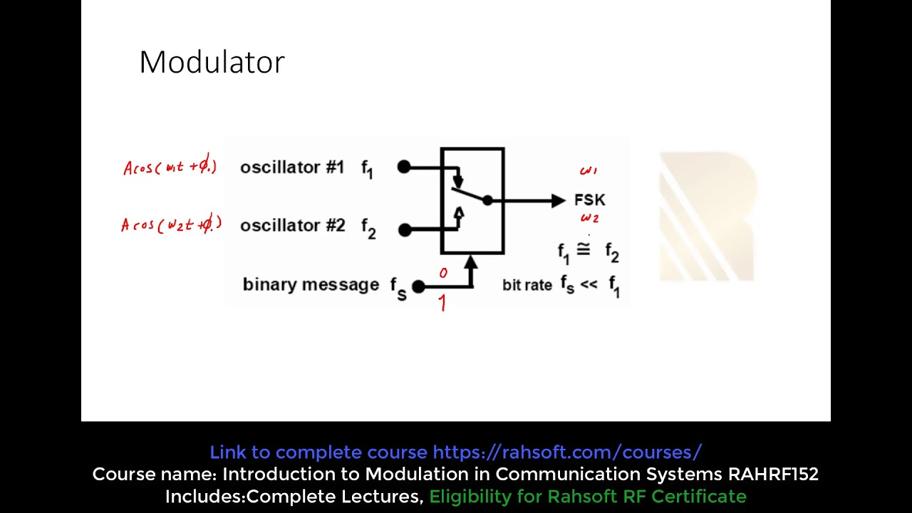 Frequency Shift Keying FSK in Digital Modulation Tutorial