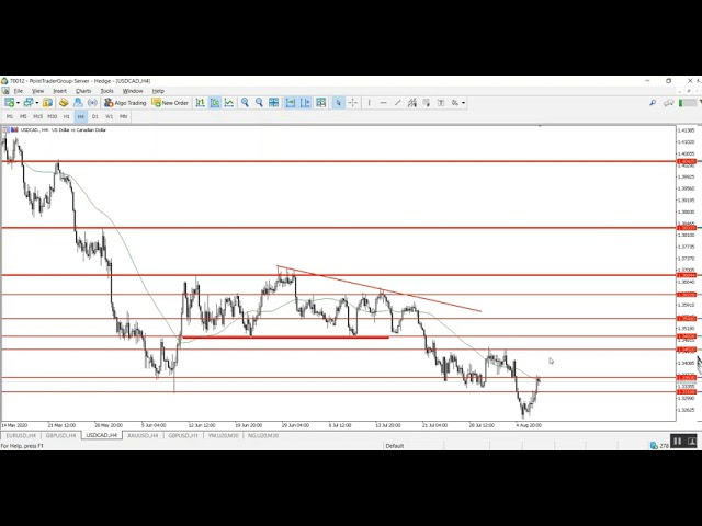 A technical overview for the end of the week 07.08.2020 | Point Trader Group