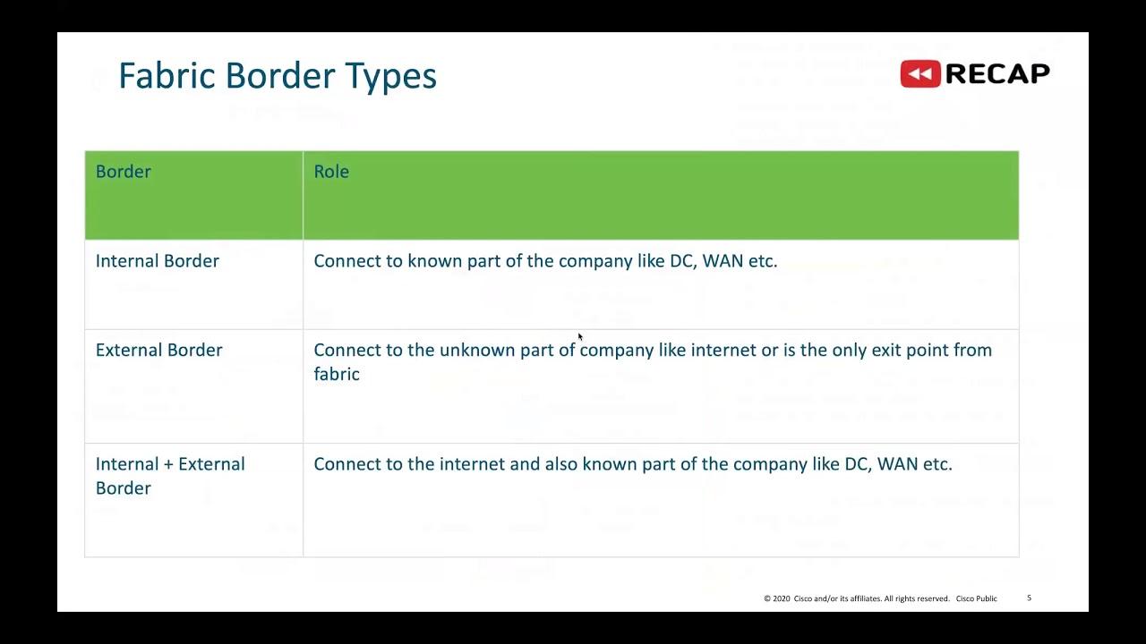 Подключение сетевой фабрики Cisco SD Access к ЦОД, межсетевому экрану, WAN сегменту и Интернет