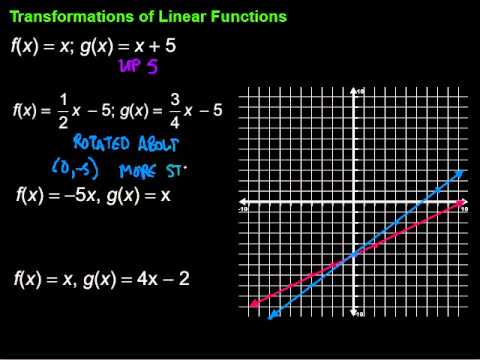 Transformations Of Linear Functions Youtube