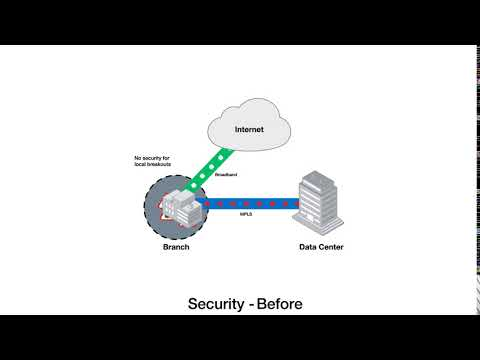 SD-WAN Solutions | Fortinet