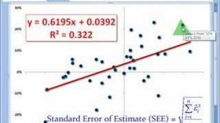 FRM: Standard error oḟ estimate (SEE)