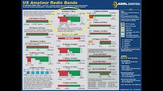 Learning The HF Ham Bands: 40 Meters/7MHZ, Introduction To HF