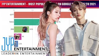 JYP ENTERTAINMENT ~ MOST POPULAR GROUPS SINCE 2007 TO 2021