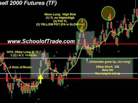 Momentum Trading; Scalping Futures System; Russell 2000